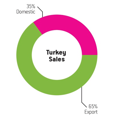 Turkey-Sales