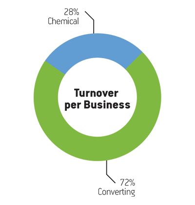 Turnover-per-business
