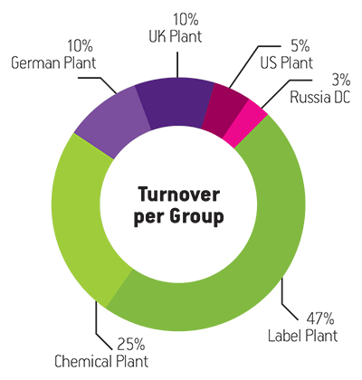 Turnover-per-group